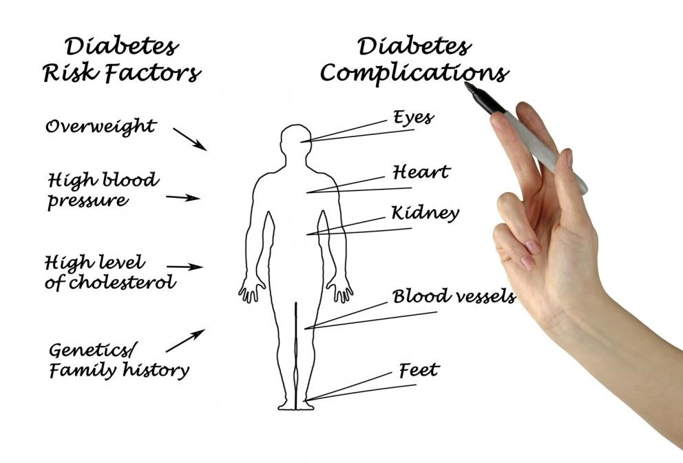 chart of diabetes risk and complication