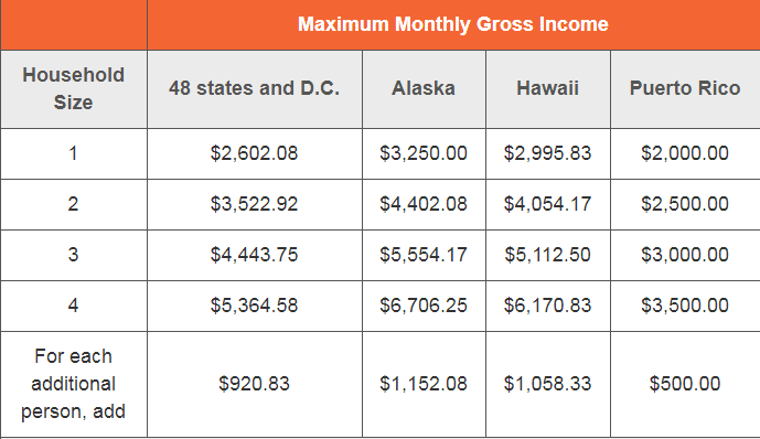 max monthly gross